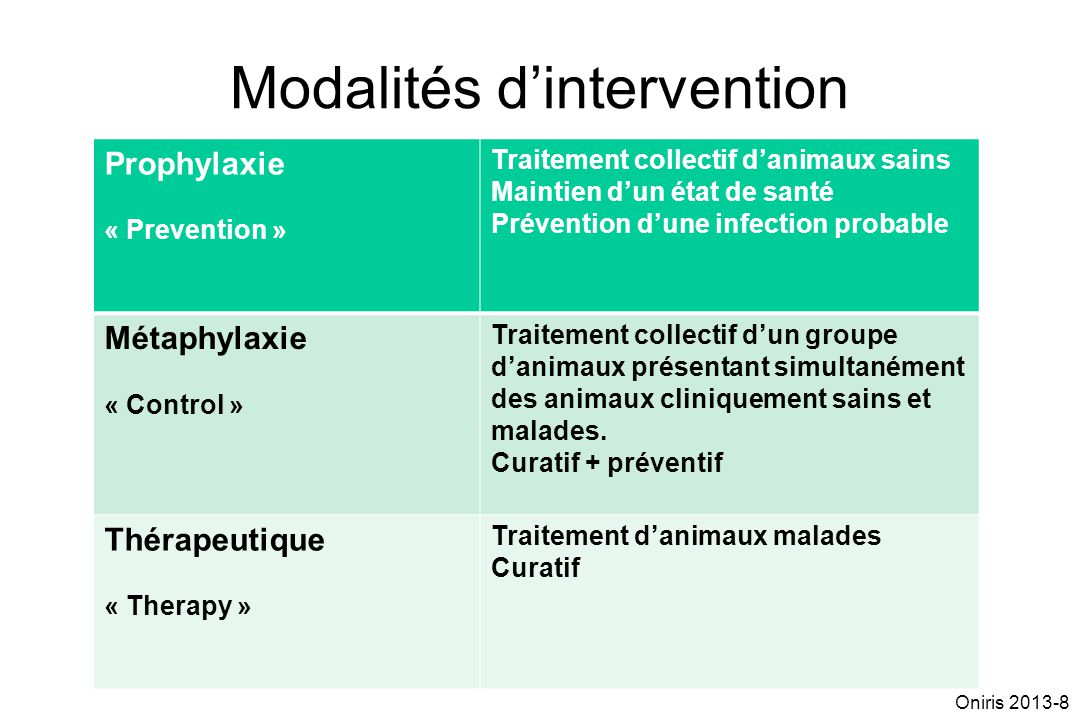 Modalités dintervention Prophylaxie « Prevention » Traitement collectif danimaux sains Maintien dun état de santé Prévention dune infection probable M