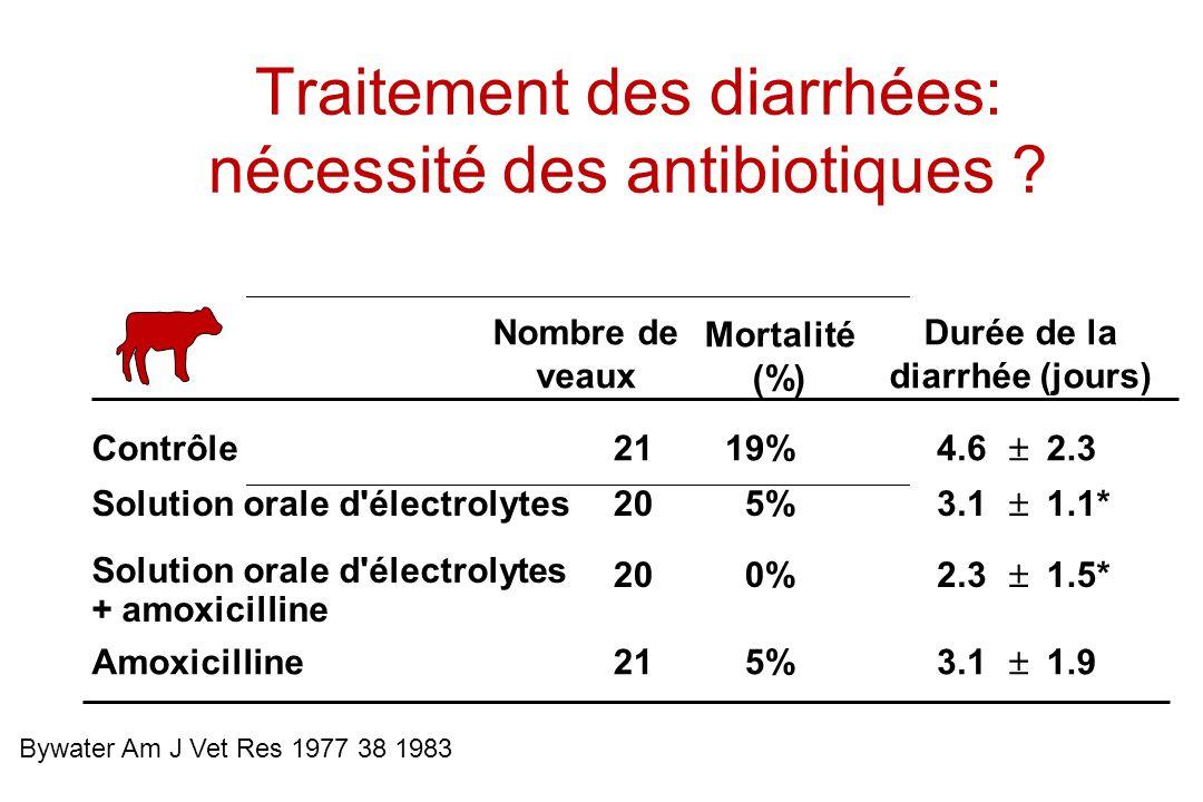Traitement des diarrhées: nécessité des antibiotiques ? Nombre de veaux Mortalité (%) Durée de la diarrhée (jours) Contrôle2119%4.6 2.3 Solution orale