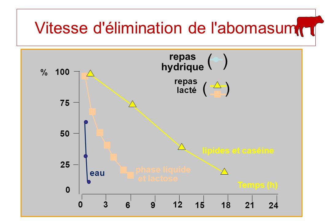 repas hydrique ( ) repas lacté ( ) 100 % 75 50 25 0 03 69 12 151821 24 eau phase liquide et lactose lipides et caséine Temps (h) Vitesse d'élimination