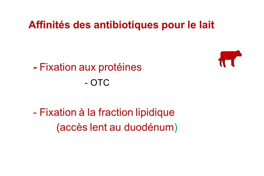 - Fixation aux protéines - OTC - Fixation à la fraction lipidique (accès lent au duodénum) Affinités des antibiotiques pour le lait