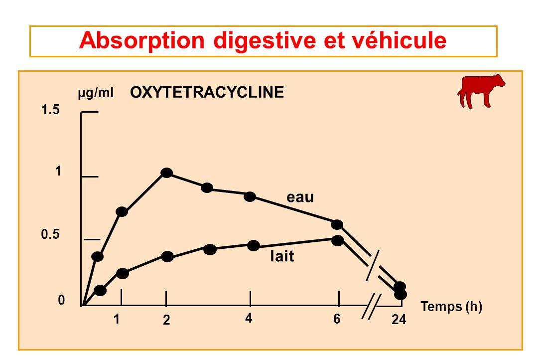 eau lait µg/ml 1 1 2 4 6 24 OXYTETRACYCLINE Temps (h) 0.5 0 1.5 Absorption digestive et véhicule