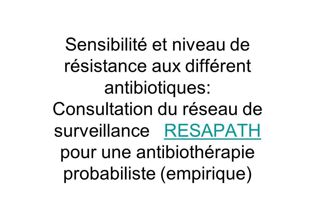Sensibilité et niveau de résistance aux différent antibiotiques: Consultation du réseau de surveillance RESAPATH pour une antibiothérapie probabiliste