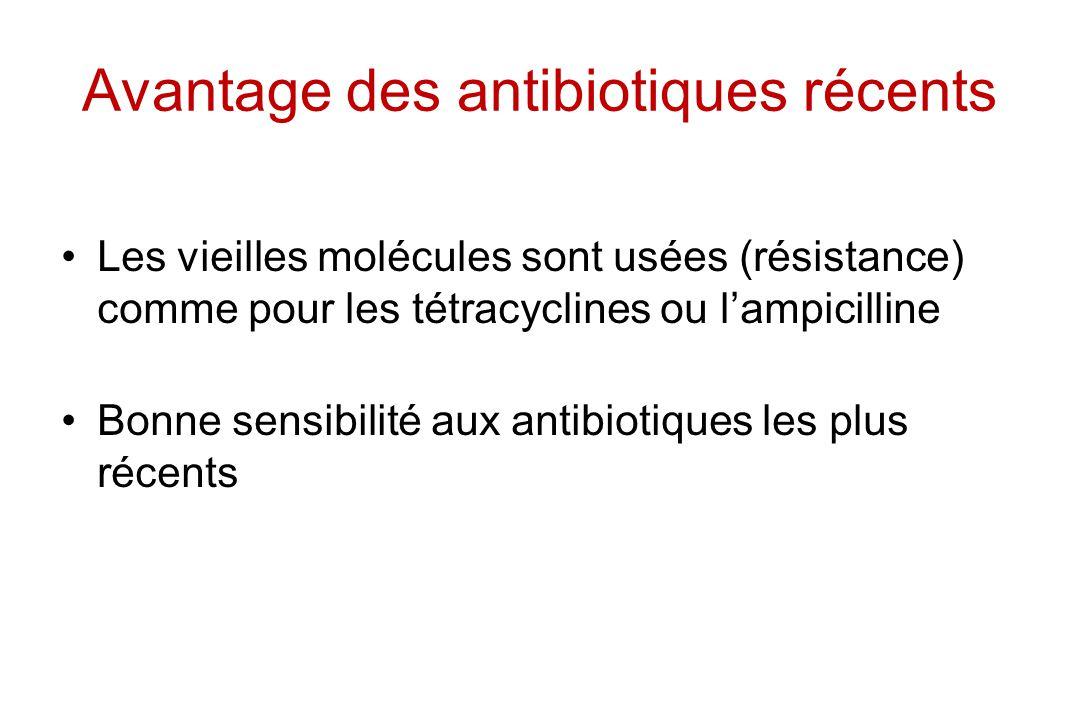 Avantage des antibiotiques récents Les vieilles molécules sont usées (résistance) comme pour les tétracyclines ou lampicilline Bonne sensibilité aux a