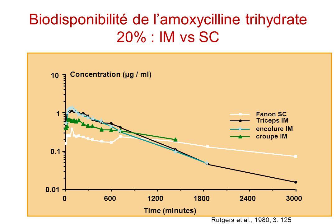 Rutgers et al., 1980, 3: 125 Time (minutes) Biodisponibilité de lamoxycilline trihydrate 20% : IM vs SC