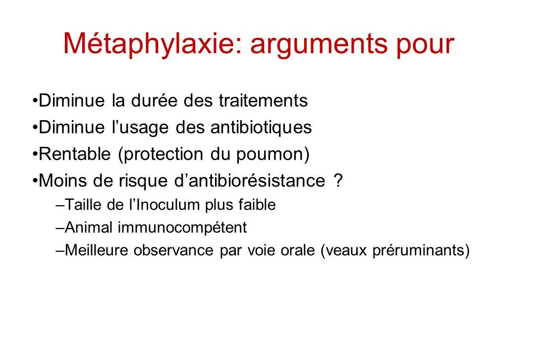 Métaphylaxie: arguments pour Diminue la durée des traitements Diminue lusage des antibiotiques Rentable (protection du poumon) Moins de risque dantibi