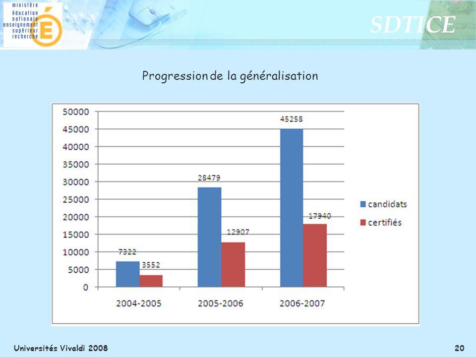 SDTICE Universités Vivaldi 2008 20 Progression de la généralisation