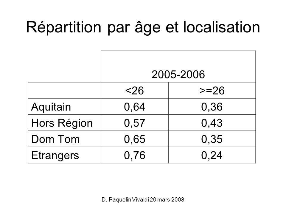 D. Paquelin Vivaldi 20 mars 2008 2005-2006 <26>=26 Aquitain0,640,36 Hors Région0,570,43 Dom Tom0,650,35 Etrangers0,760,24 Répartition par âge et local