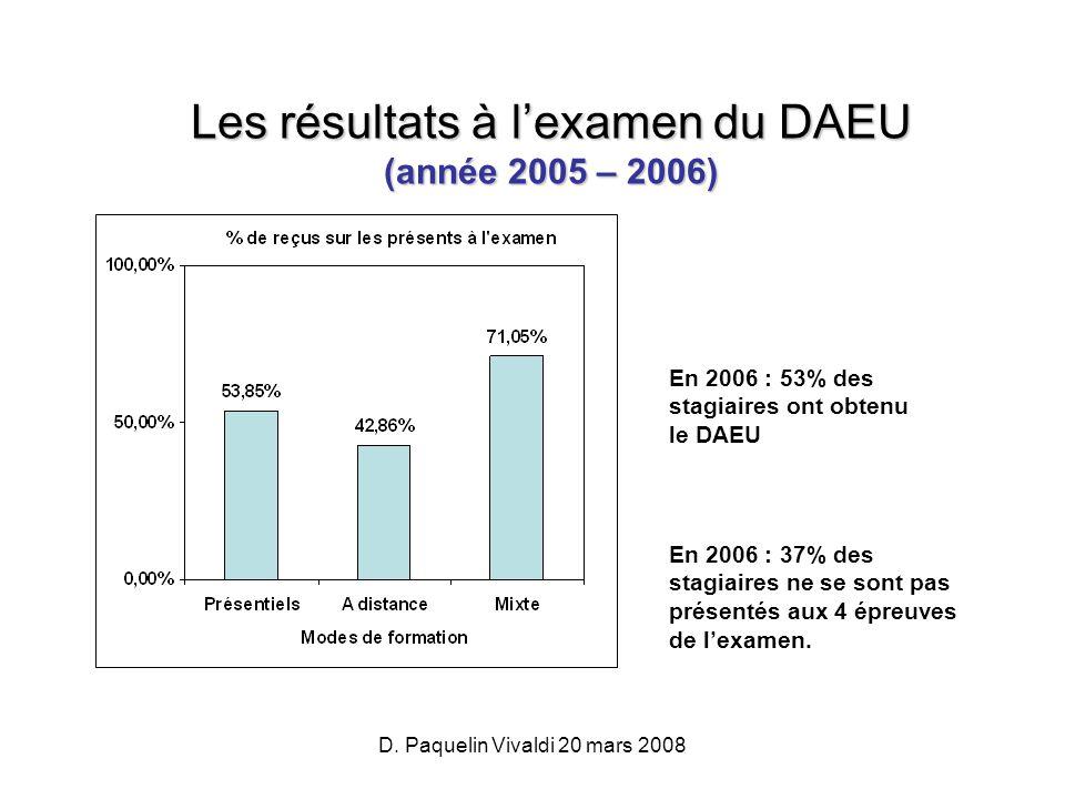D. Paquelin Vivaldi 20 mars 2008 Les résultats à lexamen du DAEU (année 2005 – 2006) En 2006 : 53% des stagiaires ont obtenu le DAEU En 2006 : 37% des