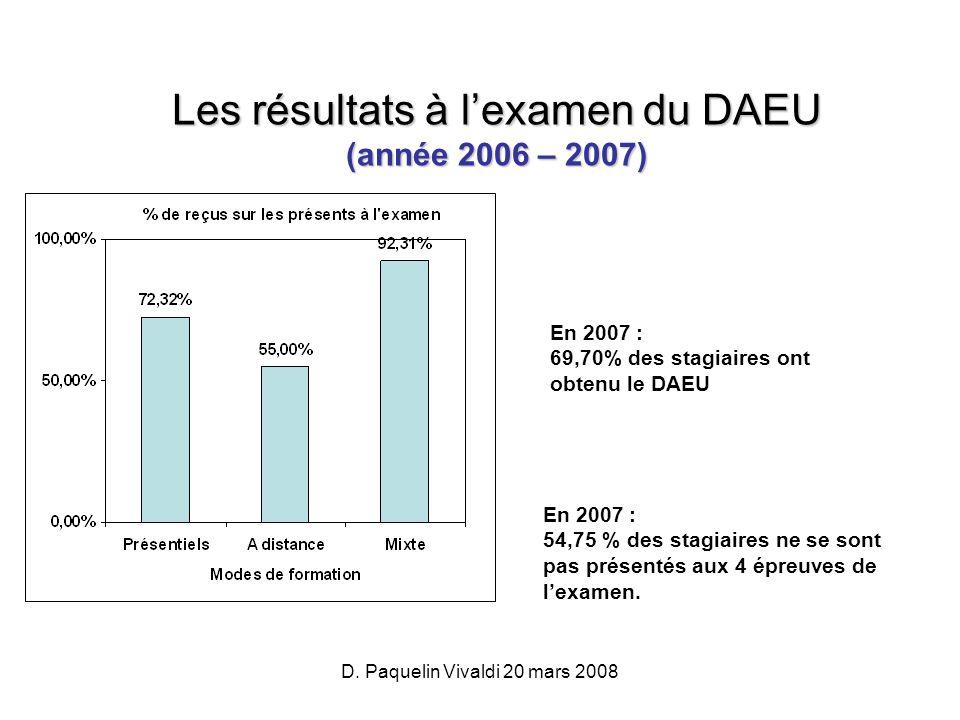 D. Paquelin Vivaldi 20 mars 2008 Les résultats à lexamen du DAEU (année 2006 – 2007) En 2007 : 69,70% des stagiaires ont obtenu le DAEU En 2007 : 54,7
