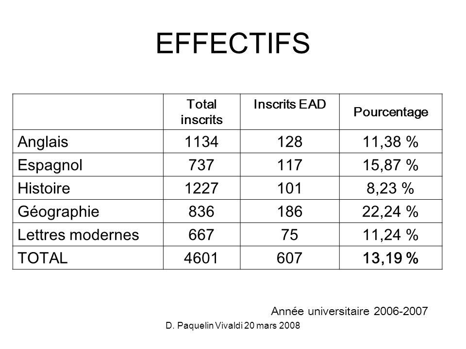 D. Paquelin Vivaldi 20 mars 2008 Total inscrits Inscrits EAD Pourcentage Anglais 1134128 11,38 % Espagnol 737117 15,87 % Histoire 1227101 8,23 % Géogr
