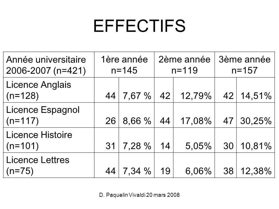 D. Paquelin Vivaldi 20 mars 2008 Année universitaire 2006-2007 (n=421) 1ère année n=145 2ème année n=119 3ème année n=157 Licence Anglais (n=128)447,6