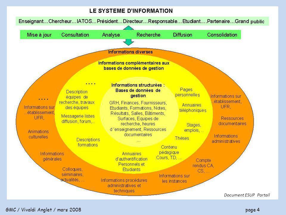 GMC / Vivaldi Anglet / mars 2008 page 5 Le système d information global Le système d information est global si le référencement des données est UNIQUE exemples : le code UFR est le même, la désignation d une formation est la même dans toutes les applications et tous les documents, la description d une formation est unique, l identité d une personne est unique, ….