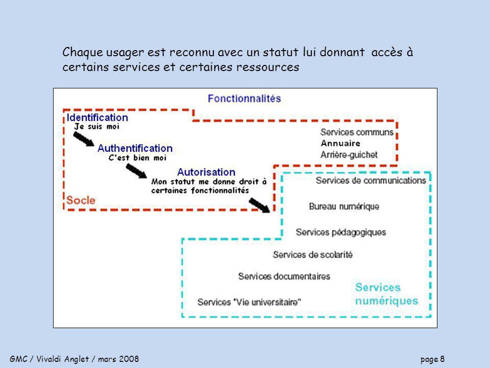 GMC / Vivaldi Anglet / mars 2008 page 8 Chaque usager est reconnu avec un statut lui donnant accès à certains services et certaines ressources