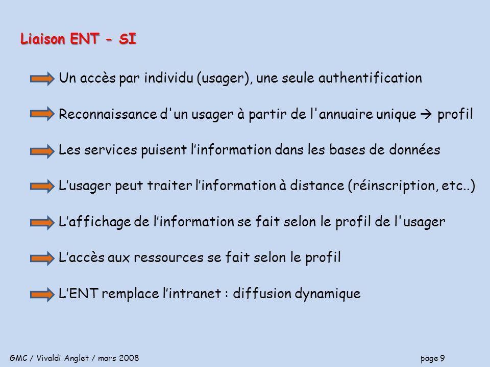 GMC / Vivaldi Anglet / mars 2008 page 9 Un accès par individu (usager), une seule authentification Reconnaissance d un usager à partir de l annuaire unique profil Les services puisent linformation dans les bases de données Lusager peut traiter linformation à distance (réinscription, etc..) Laffichage de linformation se fait selon le profil de l usager Laccès aux ressources se fait selon le profil LENT remplace lintranet : diffusion dynamique Liaison ENT - SI