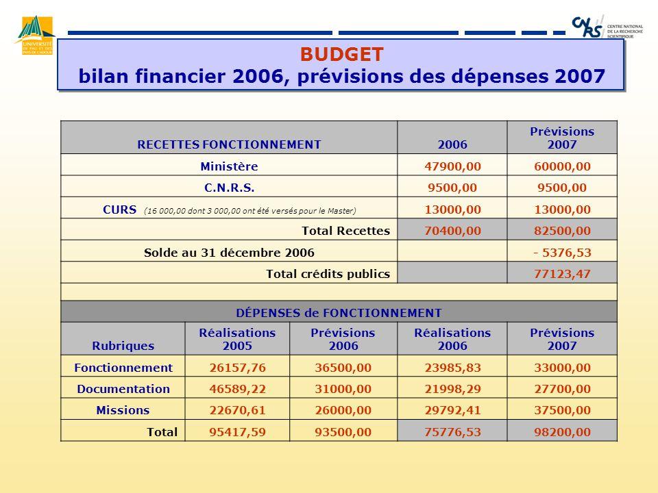 BUDGET bilan financier 2006, prévisions des dépenses 2007 RECETTES FONCTIONNEMENT2006 Prévisions 2007 Ministère47900,0060000,00 C.N.R.S.9500,00 CURS (16 000,00 dont 3 000,00 ont été versés pour le Master) 13000,00 Total Recettes70400,0082500,00 Solde au 31 décembre 2006 - 5376,53 Total crédits publics 77123,47 DÉPENSES de FONCTIONNEMENT Rubriques Réalisations 2005 Prévisions 2006 Réalisations 2006 Prévisions 2007 Fonctionnement26157,7636500,0023985,8333000,00 Documentation46589,2231000,0021998,2927700,00 Missions22670,6126000,0029792,4137500,00 Total95417,5993500,0075776,5398200,00
