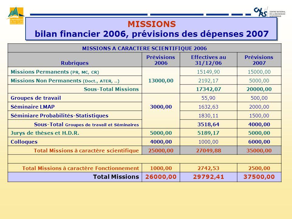 MISSIONS bilan financier 2006, prévisions des dépenses 2007 MISSIONS A CARACTERE SCIENTIFIQUE 2006 Rubriques Prévisions 2006 Effectives au 31/12/06 Prévisions 2007 Missions Permanents (PR, MC, CR) 15149,9015000,00 Missions Non Permanents (Doct., ATER,..) 13000,002192,175000,00 Sous-Total Missions 17342,0720000,00 Groupes de travail 55,90500,00 Séminaire LMAP3000,001632,632000,00 Séminiare Probabilités-Statistiques 1830,111500,00 Sous-Total Groupes de travail et Séminaires 3518,644000,00 Jurys de thèses et H.D.R.5000,005189,175000,00 Colloques4000,001000,006000,00 Total Missions à caractère scientifique25000,0027049,8835000,00 Total Missions à caractère Fonctionnement1000,002742,532500,00 Total Missions26000,0029792,4137500,00