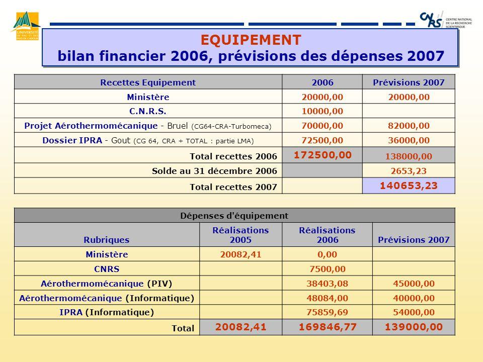 EQUIPEMENT bilan financier 2006, prévisions des dépenses 2007 Recettes Equipement2006Prévisions 2007 Ministère20000,00 C.N.R.S.10000,00 Projet Aérothermomécanique - Bruel (CG64-CRA-Turbomeca) 70000,0082000,00 Dossier IPRA - Gout (CG 64, CRA + TOTAL : partie LMA) 72500,0036000,00 Total recettes 2006 172500,00 138000,00 Solde au 31 décembre 2006 2653,23 Total recettes 2007 140653,23 Dépenses d équipement Rubriques Réalisations 2005 Réalisations 2006Prévisions 2007 Ministère20082,410,00 CNRS 7500,00 Aérothermomécanique (PIV) 38403,0845000,00 Aérothermomécanique (Informatique) 48084,0040000,00 IPRA (Informatique) 75859,6954000,00 Total 20082,41169846,77139000,00