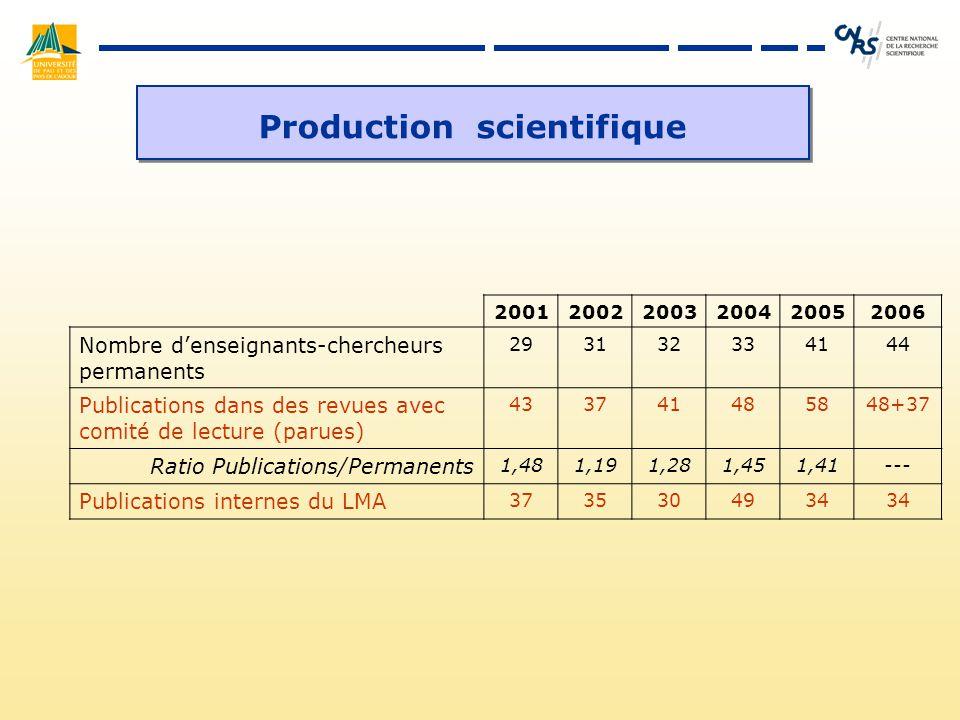 Production scientifique 200120022003200420052006 Nombre denseignants-chercheurs permanents 293132334144 Publications dans des revues avec comité de lecture (parues) 433741485848+37 Ratio Publications/Permanents 1,481,191,281,451,41--- Publications internes du LMA 3735304934
