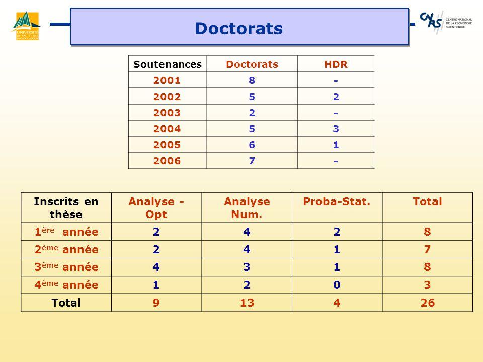 Doctorats SoutenancesDoctoratsHDR 20018- 200252 20032- 200453 200561 20067- Inscrits en thèse Analyse - Opt Analyse Num. Proba-Stat.Total 1 ère année2