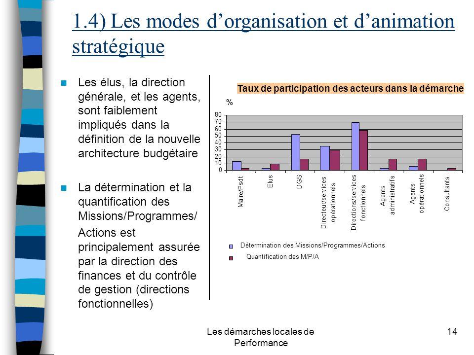 Les démarches locales de Performance 14 Taux de participation des acteurs dans la démarche Les élus, la direction générale, et les agents, sont faible