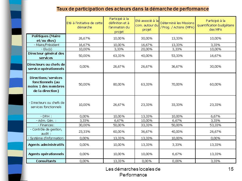Les démarches locales de Performance 15 Taux de participation des acteurs dans la démarche de performance