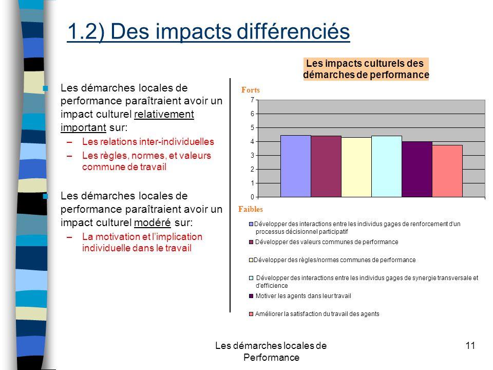 Les démarches locales de Performance 11 Les démarches locales de performance paraîtraient avoir un impact culturel relativement important sur: –Les relations inter-individuelles –Les règles, normes, et valeurs commune de travail Les démarches locales de performance paraîtraient avoir un impact culturel modéré sur: –La motivation et limplication individuelle dans le travail Les impacts culturels des démarches de performance 0 1 2 3 4 5 6 7 Développer des interactions entre les individus gages de renforcement d un processus décisionnel participatif Développer des valeurs communes de performance Développer des règles/normes communes de performance Développer des interactions entre les individus gages de synergie transversale et d efficience Motiver les agents dans leur travail Améliorer la satisfaction du travail des agents Forts Faibles 1.2) Des impacts différenciés