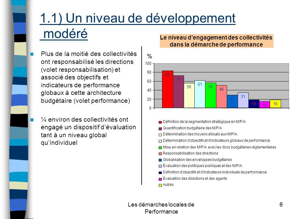 Les démarches locales de Performance 6 1.1) Un niveau de développement modéré Plus de la moitié des collectivités ont responsabilisé les directions (volet responsabilisation) et associé des objectifs et indicateurs de performance globaux à cette architecture budgétaire (volet performance) ¼ environ des collectivités ont engagé un dispositif dévaluation tant à un niveau global quindividuel Le niveau dengagement des collectivités dans la démarche de performance Définition de la segmentation stratégique en M/P/A Quantification budgétaire des M/P/A Détermination des moyens alloués aux M/P/A Détermination d objectifs et d indicateurs globaux de performance Mise en relation des M/P/A avec les docs budgétaires réglementaires Responsabilisation des directions Globalisation des enveloppes budgétaires Évaluation des politiques publiques et des M/P/A Définition d objectifs et d indicateurs individuels de performance Évaluation des directions et des agents Autres % 85 77 58 61 58 46 27 31 19 15 18 0 20 40 60 80 100