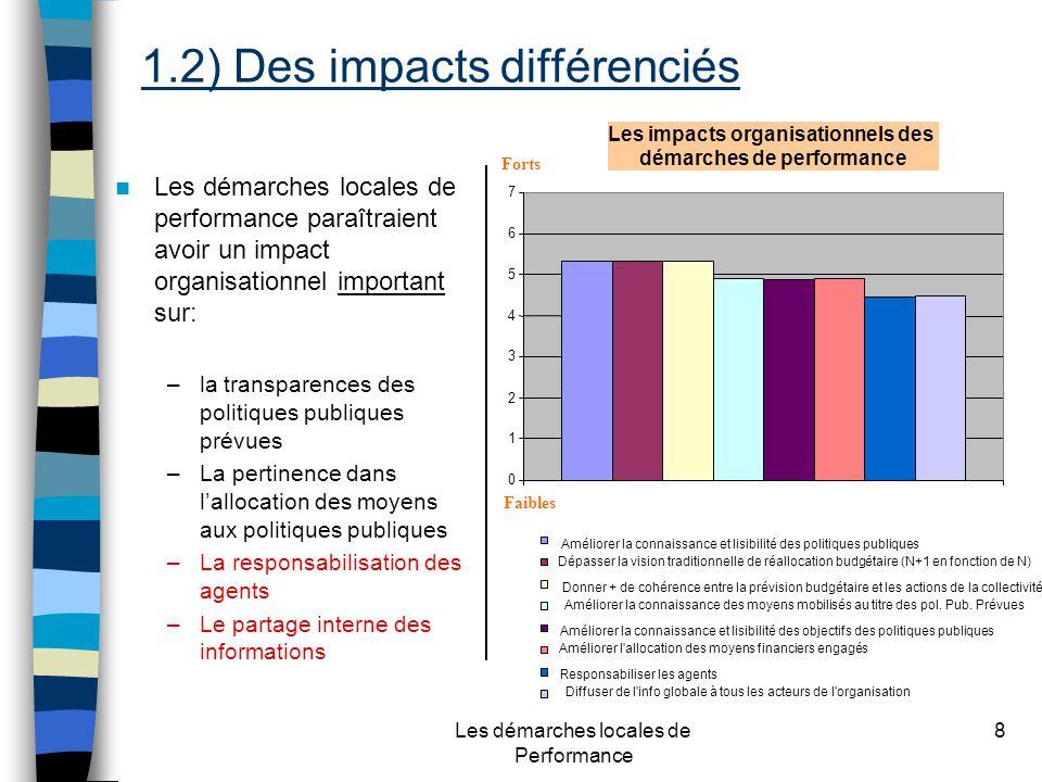 Les démarches locales de Performance 8 Les démarches locales de performance paraîtraient avoir un impact organisationnel important sur: –la transparences des politiques publiques prévues –La pertinence dans lallocation des moyens aux politiques publiques –La responsabilisation des agents –Le partage interne des informations 0 1 2 3 4 5 6 7 Améliorer la connaissance et lisibilité des politiques publiques Dépasser la vision traditionnelle de réallocation budgétaire (N+1 en fonction de N) Donner + de cohérence entre la prévision budgétaire et les actions de la collectivité Améliorer la connaissance des moyens mobilisés au titre des pol.