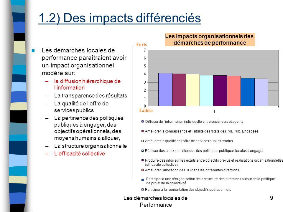 Les démarches locales de Performance 9 Les démarches locales de performance paraîtraient avoir un impact organisationnel modéré sur: –la diffusion hiérarchique de linformation –La transparence des résultats –La qualité de loffre de services publics –La pertinence des politiques publiques à engager, des objectifs opérationnels, des moyens humains à allouer, –La structure organisationnelle –Lefficacité collective Les impacts organisationnels des démarches de performance Faibles Forts 0 1 2 3 4 5 6 7 1 Diffuser de l information individuelle entre supérieurs et agents Améliorer la connaissance et lisibilité des rstats des Pol.