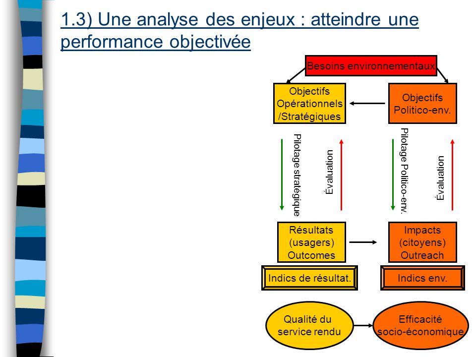 Evaluation de la performance locale 12 Besoins Objectifs Opérationnels /Stratégiques Résultats (usagers) Outcomes Objectifs Politico-env.