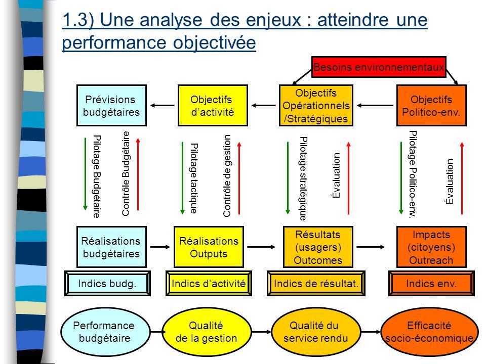 Evaluation de la performance locale 13 Besoins Objectifs Opérationnels /Stratégiques Résultats (usagers) Outcomes Objectifs Politico-env.