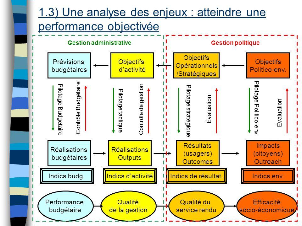 Evaluation de la performance locale 14 Objectifs Opérationnels /Stratégiques Résultats (usagers) Outcomes Objectifs Politico-env.