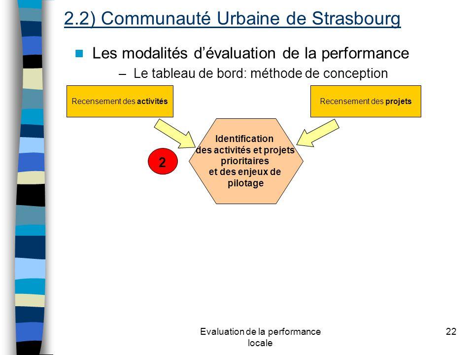 Evaluation de la performance locale 22 Les modalités dévaluation de la performance –Le tableau de bord: méthode de conception Recensement des activitésRecensement des projets Identification des activités et projets prioritaires et des enjeux de pilotage 2 2.2) Communauté Urbaine de Strasbourg