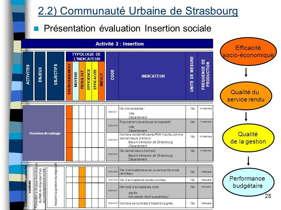 Evaluation de la performance locale 25 Qualité du service rendu Efficacité socio-économique Performance budgétaire Qualité de la gestion Présentation évaluation Insertion sociale 2.2) Communauté Urbaine de Strasbourg
