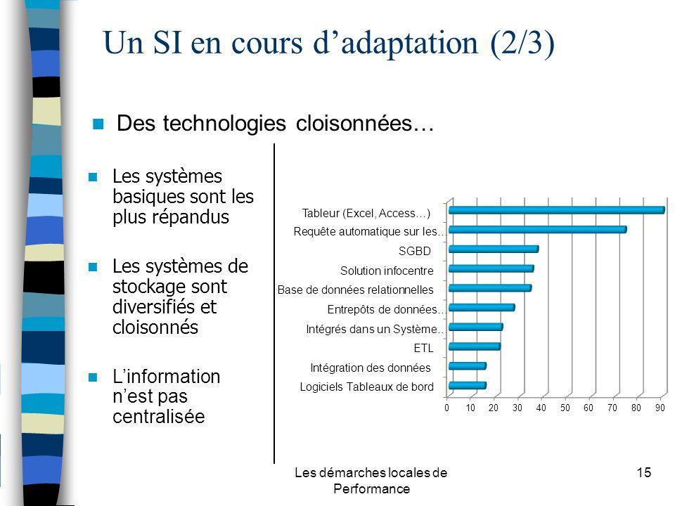 Les démarches locales de Performance 15 Des technologies cloisonnées… Les systèmes basiques sont les plus répandus Les systèmes de stockage sont diversifiés et cloisonnés Linformation nest pas centralisée Un SI en cours dadaptation (2/3)