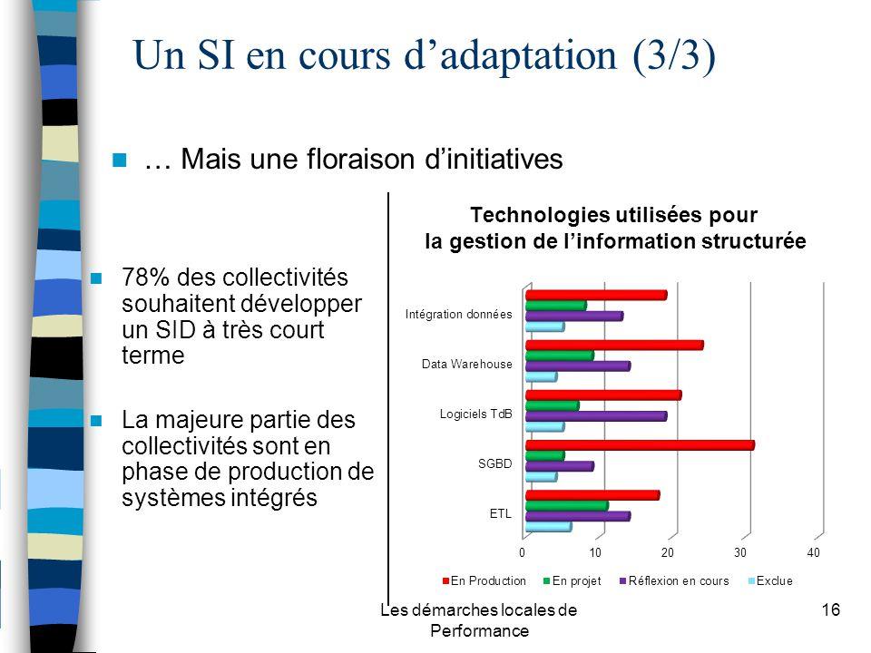 Les démarches locales de Performance 16 … Mais une floraison dinitiatives 78% des collectivités souhaitent développer un SID à très court terme La majeure partie des collectivités sont en phase de production de systèmes intégrés Un SI en cours dadaptation (3/3)