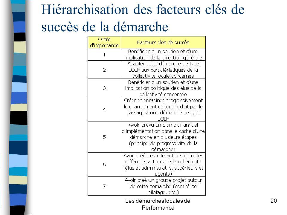 Les démarches locales de Performance 20 Hiérarchisation des facteurs clés de succès de la démarche