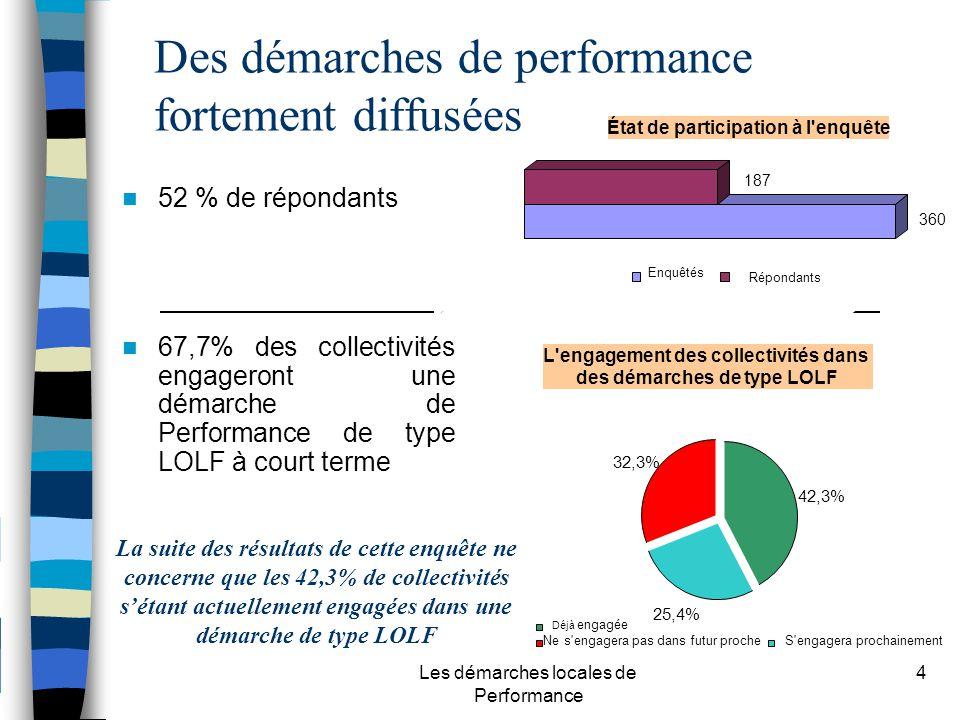 Les démarches locales de Performance 4 Des démarches de performance fortement diffusées 67,7% des collectivités engageront une démarche de Performance de type LOLF à court terme 52 % de répondants La suite des résultats de cette enquête ne concerne que les 42,3% de collectivités sétant actuellement engagées dans une démarche de type LOLF État de participation à l enquête EnquêtésRépondants L engagement des collectivités dans des démarches de type LOLF 42,3% 25,4% 32,3% Déjà engagée S engagera prochainementNe s engagera pas dans futur proche 360 187 Enquêtés Répondants