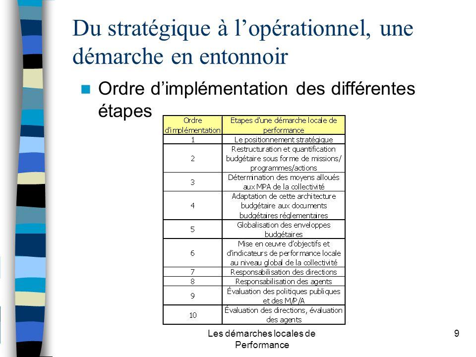 Les démarches locales de Performance 9 Du stratégique à lopérationnel, une démarche en entonnoir Ordre dimplémentation des différentes étapes