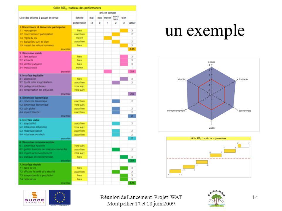 Réunion de Lancement Projet WAT Montpellier 17 et 18 juin 2009 14 un exemple