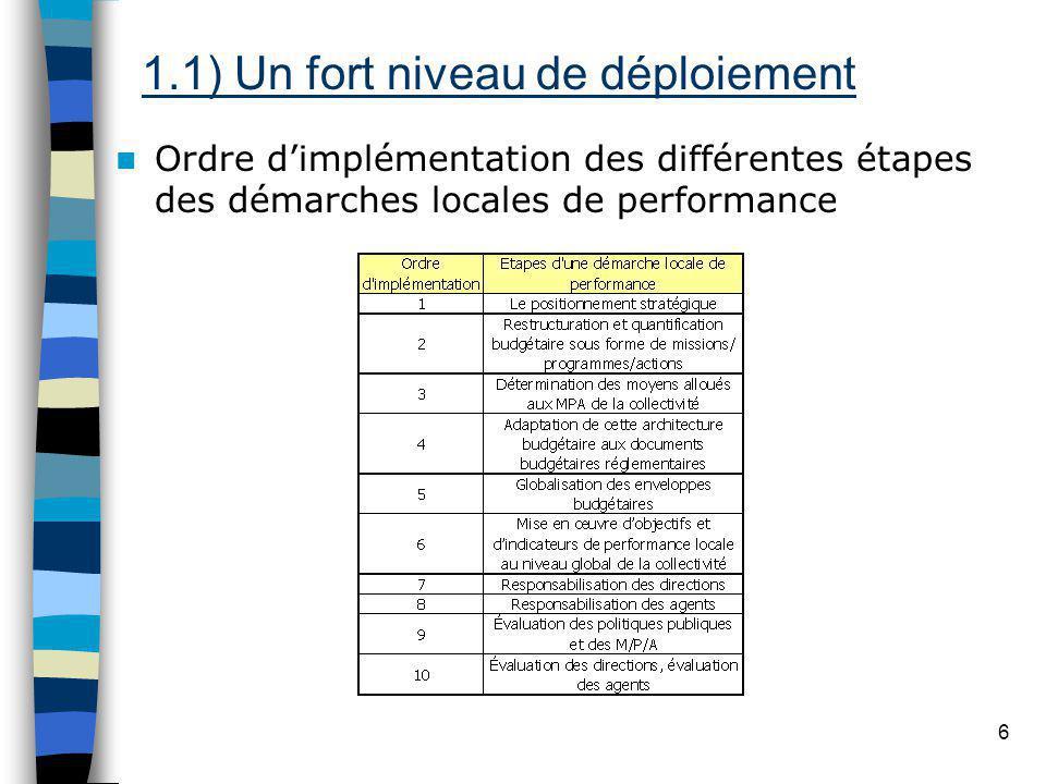 6 Ordre dimplémentation des différentes étapes des démarches locales de performance 1.1) Un fort niveau de déploiement