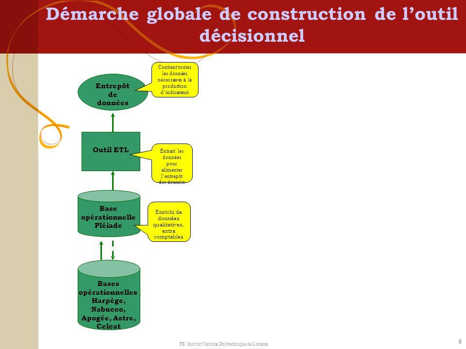 6 Démarche globale de construction de loutil décisionnel Bases opérationnelles Harpège, Nabucco, Apogée, Astre, Celcat Base opérationnelle Pléiade Out