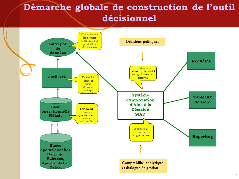 7 Démarche globale de construction de loutil décisionnel Bases opérationnelles Harpège, Nabucco, Apogée, Astre, Celcat Base opérationnelle Pléiade Out