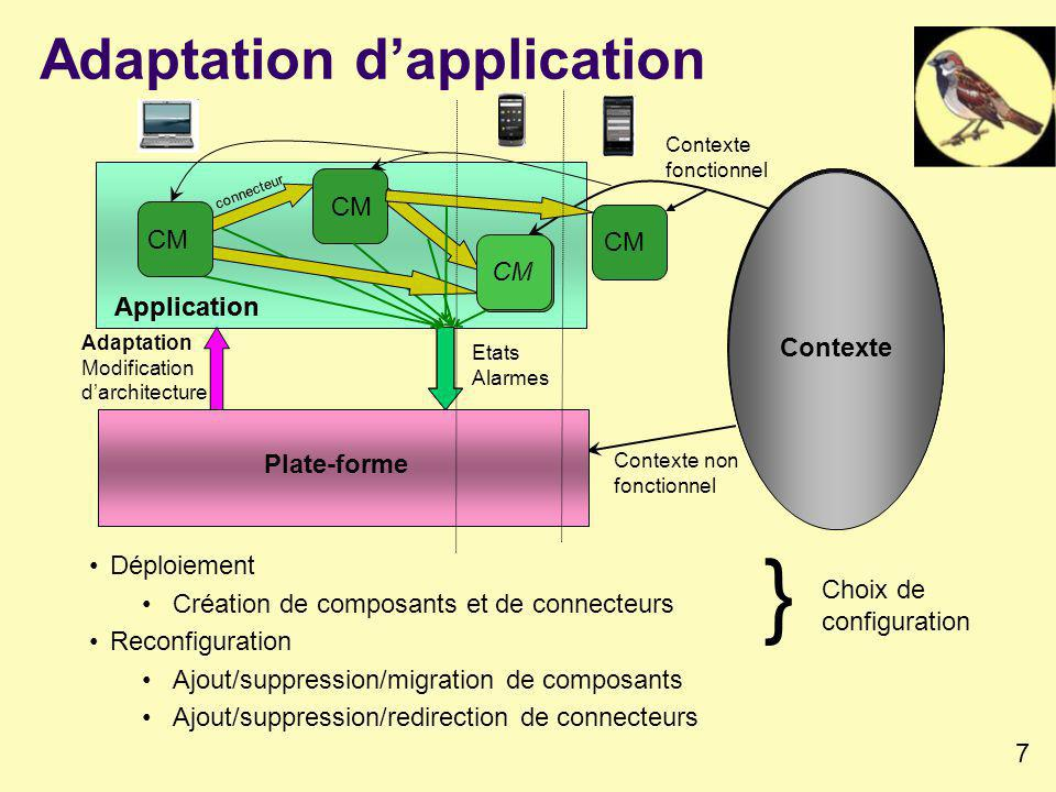 7 Adaptation dapplication Déploiement Création de composants et de connecteurs Reconfiguration Ajout/suppression/migration de composants Ajout/suppression/redirection de connecteurs } Choix de configuration Application Plate-forme Contexte Contexte fonctionnel Adaptation Modification darchitecture Etats Alarmes CM connecteur Contexte Plate-forme Contexte Plate-forme Contexte Plate-forme Contexte Plate-forme Contexte Plate-forme Contexte Plate-forme Contexte Application CM Contexte non fonctionnel