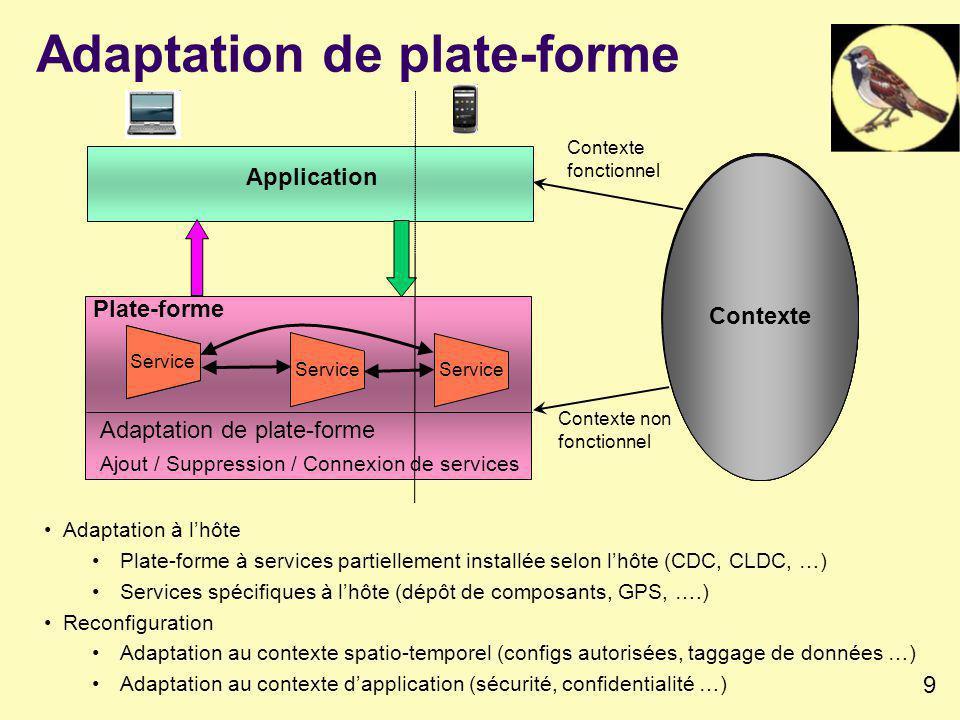 9 Adaptation de plate-forme Plate-forme Contexte Contexte non fonctionnel Contexte Plate-forme Contexte Plate-forme Contexte Plate-forme Contexte Plate-forme Contexte Plate-forme Contexte Plate-forme Contexte Application Contexte fonctionnel Adaptation à lhôte Plate-forme à services partiellement installée selon lhôte (CDC, CLDC, …) Services spécifiques à lhôte (dépôt de composants, GPS, ….) Reconfiguration Adaptation au contexte spatio-temporel (configs autorisées, taggage de données …) Adaptation au contexte dapplication (sécurité, confidentialité …) Adaptation de plate-forme Ajout / Suppression / Connexion de services Service