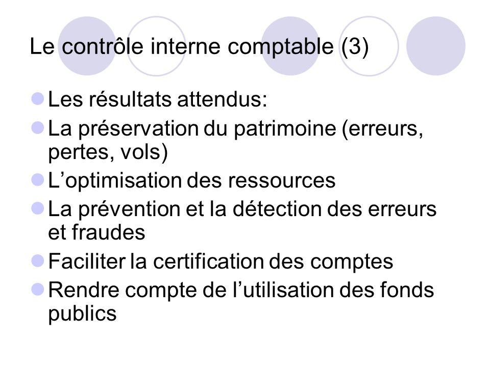 Le contrôle interne comptable (3) Les résultats attendus: La préservation du patrimoine (erreurs, pertes, vols) Loptimisation des ressources La préven