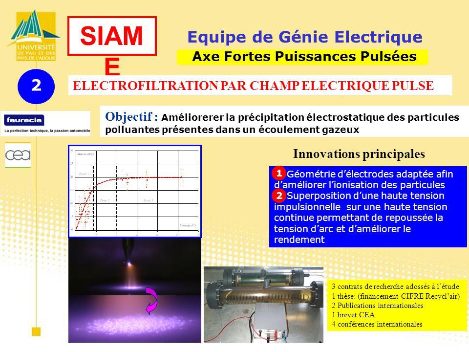 3 juillet 2007Présentation quadriennal SIAM E Equipe de Génie Electrique Objectif : Améliorerer la précipitation électrostatique des particules polluantes présentes dans un écoulement gazeux ELECTROFILTRATION PAR CHAMP ELECTRIQUE PULSE Axe Fortes Puissances Pulsées 2 Innovations principales Géométrie délectrodes adaptée afin daméliorer lionisation des particules Superposition dune haute tension impulsionnelle sur une haute tension continue permettant de repoussée la tension darc et daméliorer le rendement 1 2 3 contrats de recherche adossés à létude 1 thèse: (financement CIFRE Recyclair) 2 Publications internationales 1 brevet CEA 4 conférences internationales