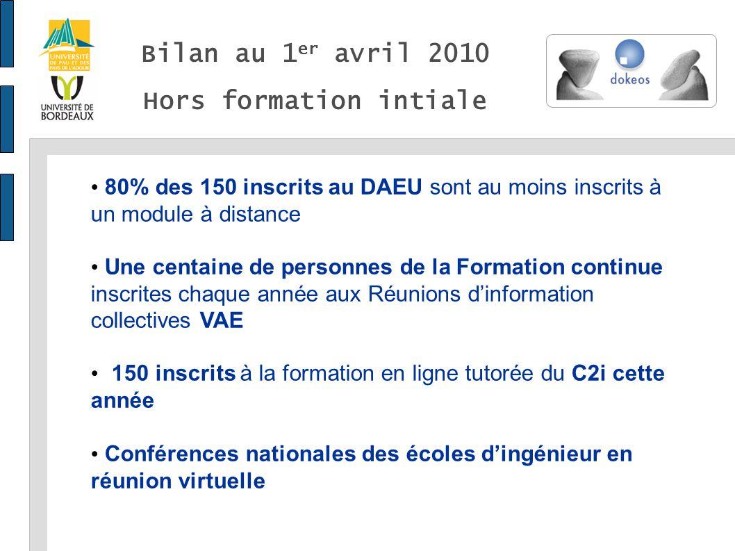 Bilan au 1 er avril 2010 Hors formation intiale 80% des 150 inscrits au DAEU sont au moins inscrits à un module à distance Une centaine de personnes d