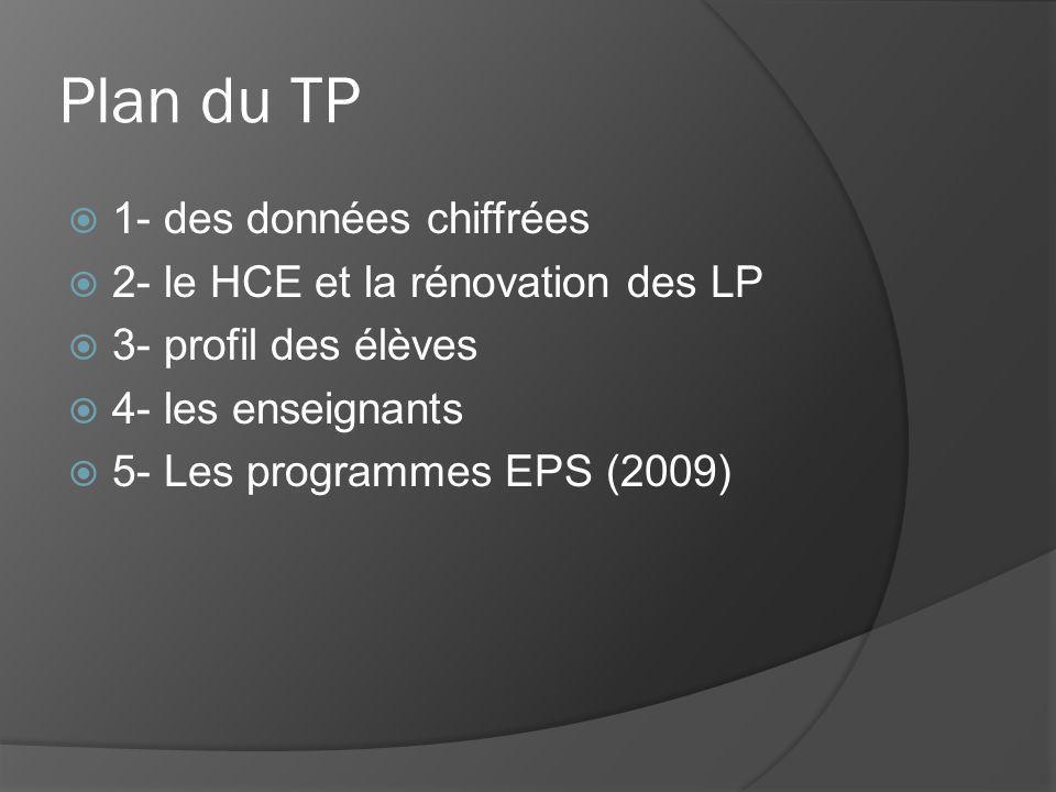 Plan du TP 1- des données chiffrées 2- le HCE et la rénovation des LP 3- profil des élèves 4- les enseignants 5- Les programmes EPS (2009)