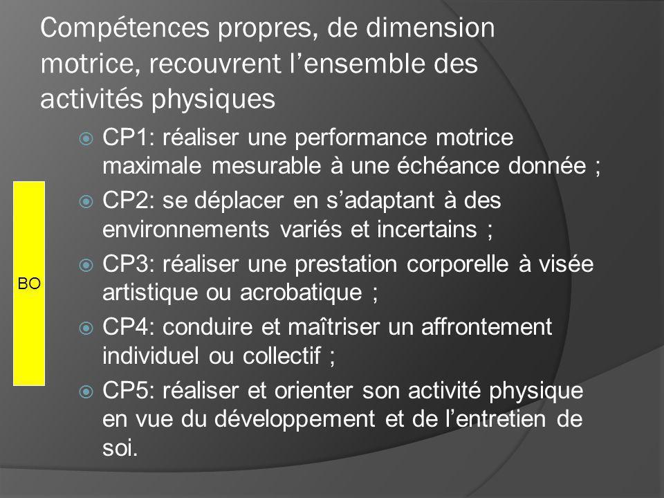 Compétences propres, de dimension motrice, recouvrent lensemble des activités physiques CP1: réaliser une performance motrice maximale mesurable à une échéance donnée ; CP2: se déplacer en sadaptant à des environnements variés et incertains ; CP3: réaliser une prestation corporelle à visée artistique ou acrobatique ; CP4: conduire et maîtriser un affrontement individuel ou collectif ; CP5: réaliser et orienter son activité physique en vue du développement et de lentretien de soi.